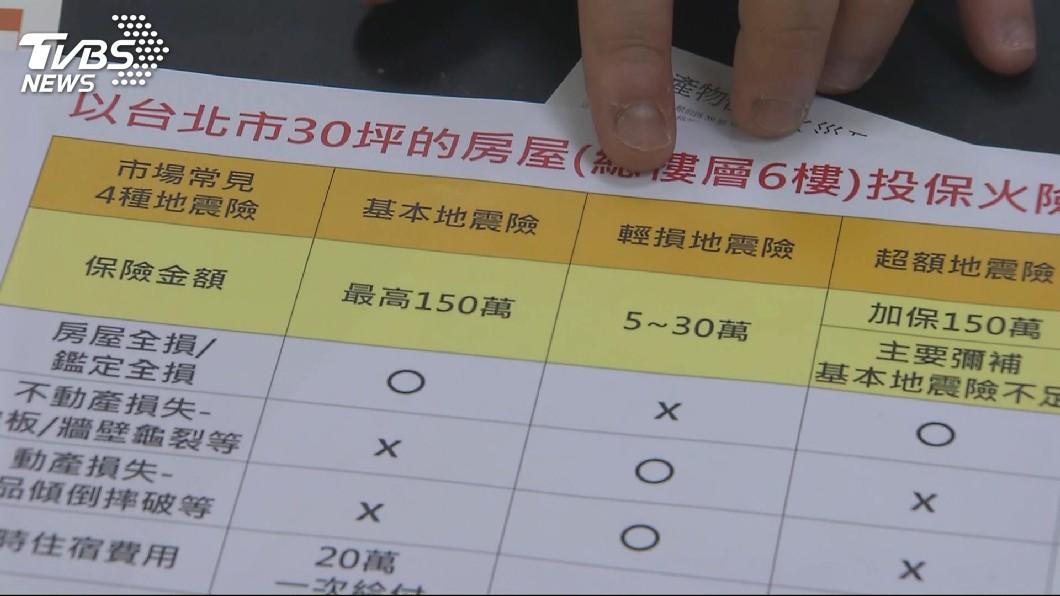 圖/TVBS資料畫面 住宅地震險投保率僅34% 金管會提醒及早投保