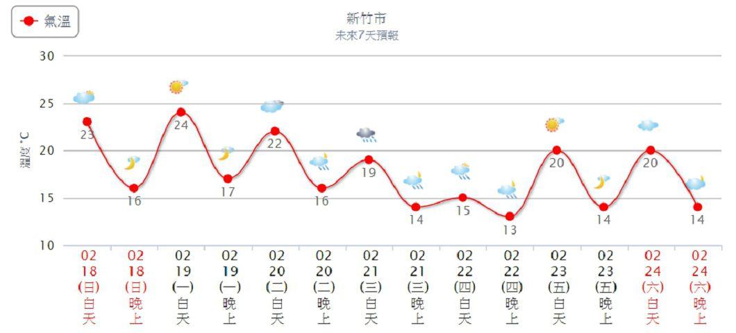 新竹週四低溫下探13度。圖/中央氣象局
