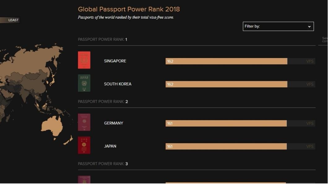 南韓和新加坡並列登上榜單第一名。圖/翻攝自passportindex.org