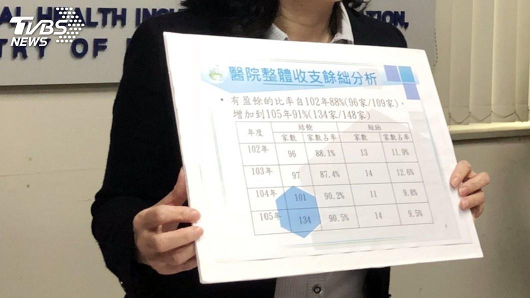圖/中央社 健保署公布醫院財報 醫改會質疑做半套