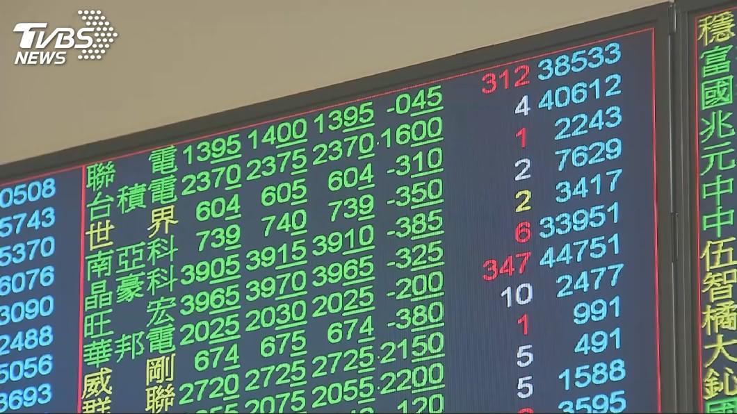 圖/TVBS資料畫面 股王走弱台塑貼息 台股量縮小跌30.34點