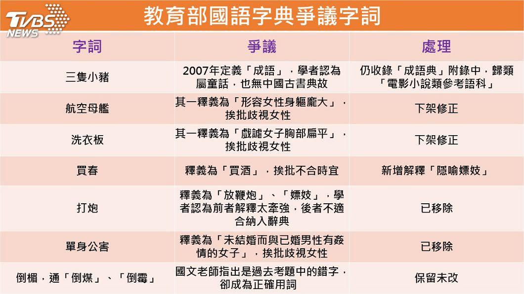 圖/TVBS自製表格