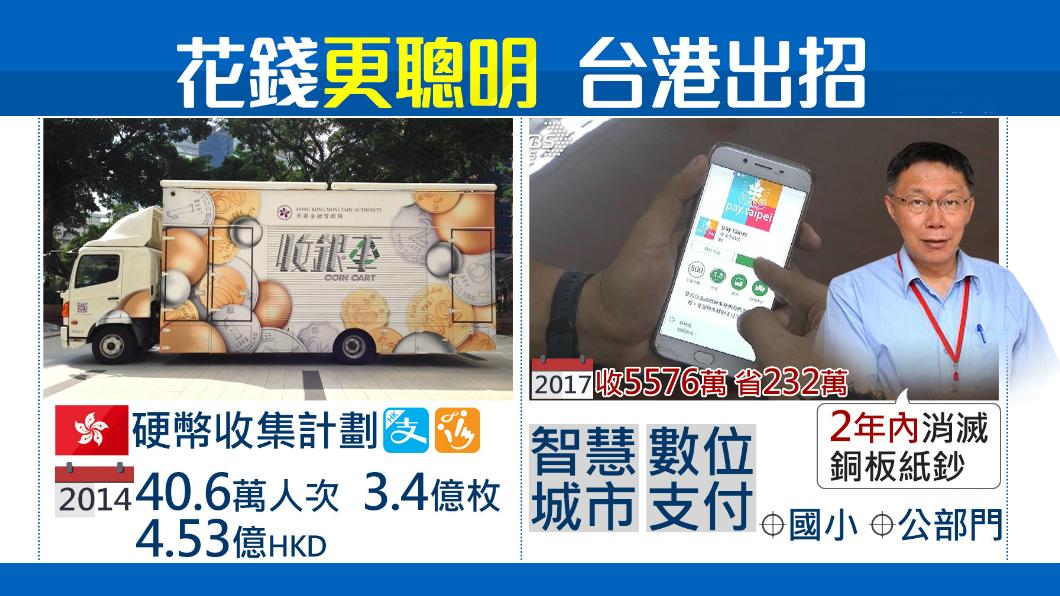 圖/TVBS 【1600新經濟】聰明花!台港拚發展電子支付