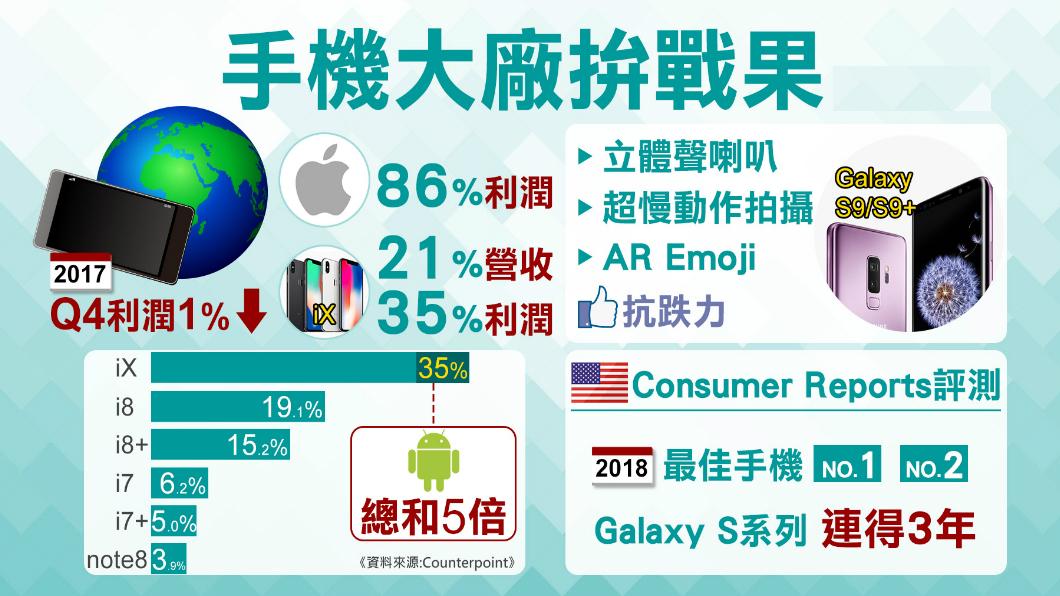 圖/TVBS iPhone X好賺! 賣贏600家安卓廠5倍