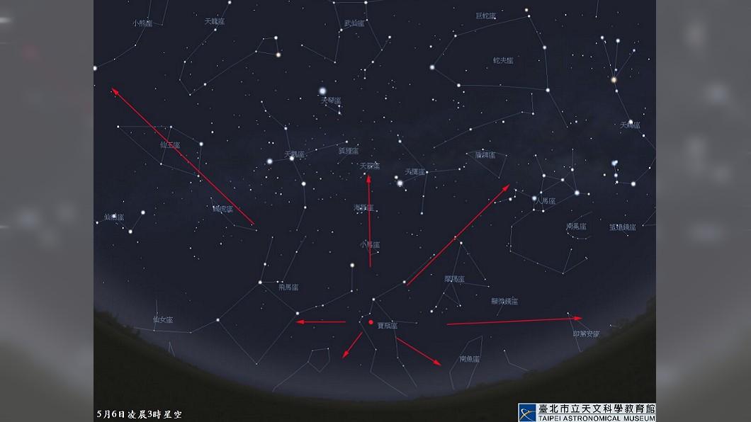 今年夏季第一場流星雨即將登場。圖/台北市立天文科學教育館 就在這週末!「寶瓶座流星雨」每小時50顆