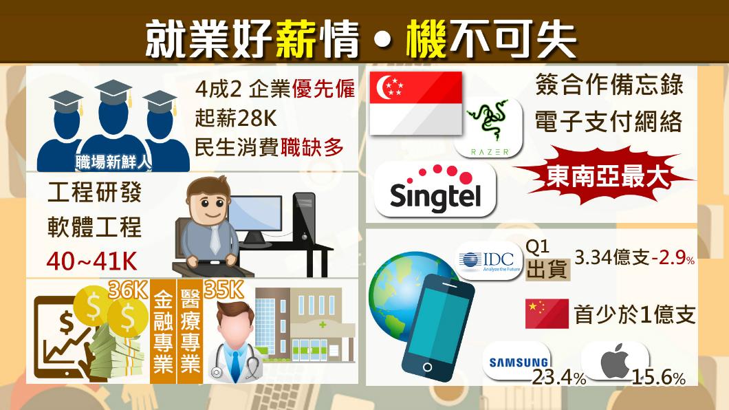圖/TVBS 新鮮人找工作必看!四種工作「薪」情好