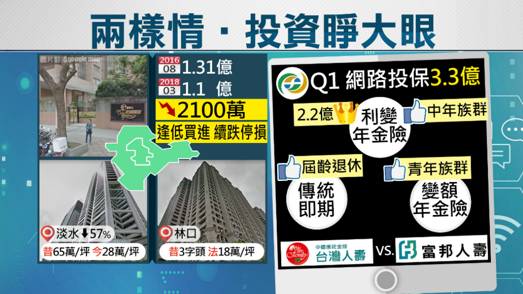 圖/TVBS 買房投資搶低點買進 他1年半賠掉2100萬