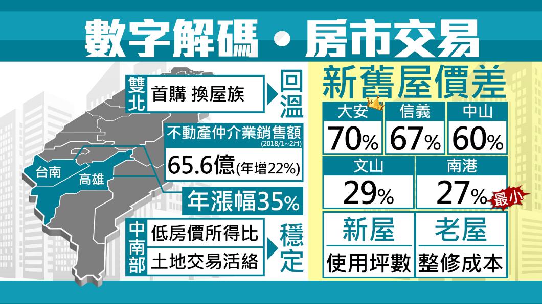 圖/TVBS 房市解碼!台北這區新舊屋價格差最大