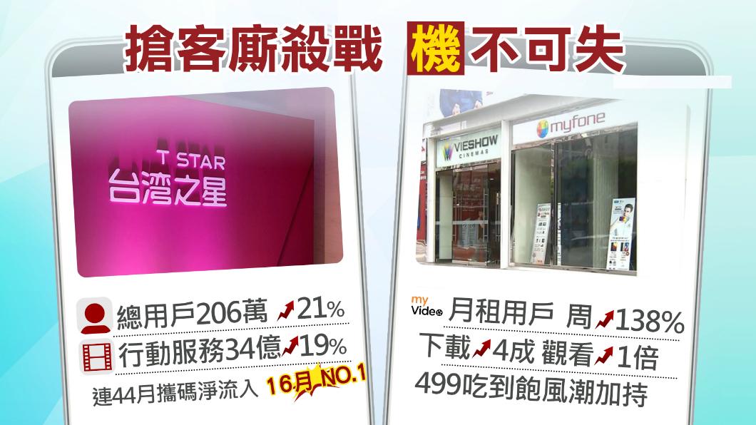 圖/TVBS 台灣之星沒加入499大戰!老闆看到營收報告笑了
