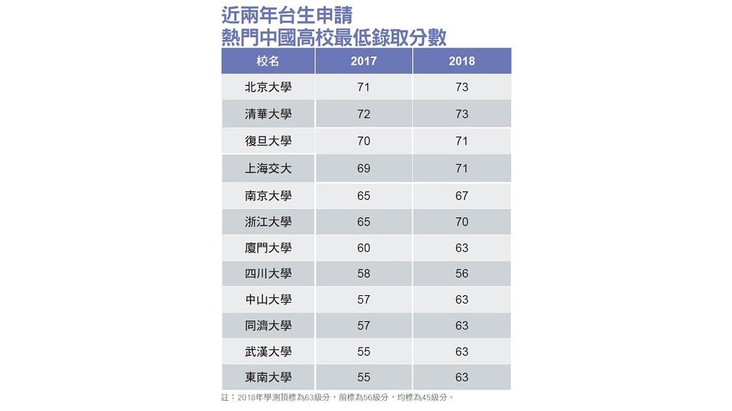 圖/新新聞 【新新聞】千禧世代中國熱 申請赴中就學暴增
