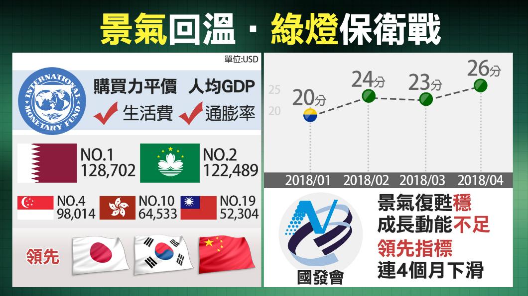 圖/TVBS 景氣連三個月綠燈! 經濟成長有感嗎?