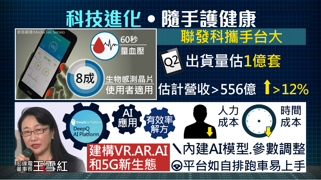 圖/TVBS 電子大廠拚智慧醫療!手機60秒幫你量血壓