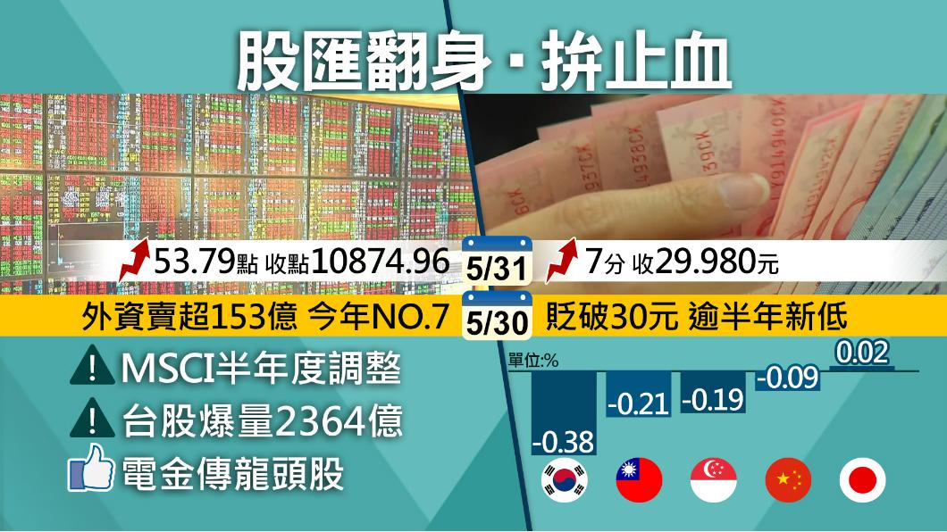 圖/TVBS 新台幣開盤升破30元大關 收29.980元