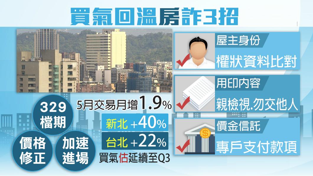 圖/TVBS 房市回溫持續延燒! 買賣房屋三步驟自保
