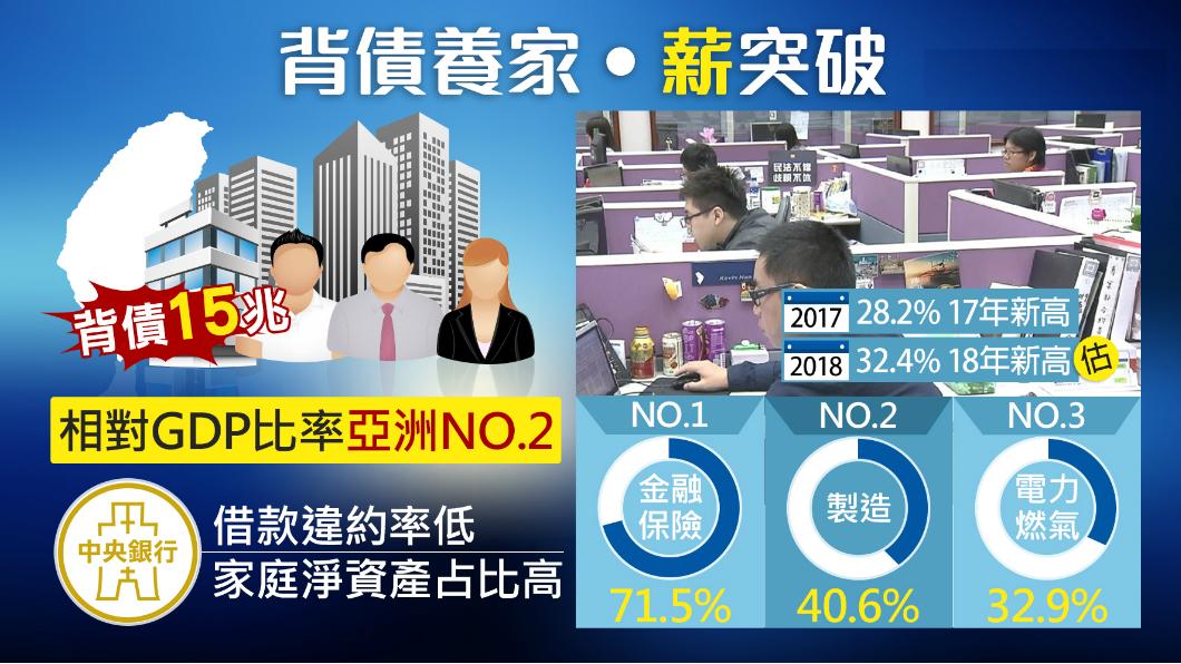 圖/TVBS 台灣家庭背債15兆!六成都是拿來買房