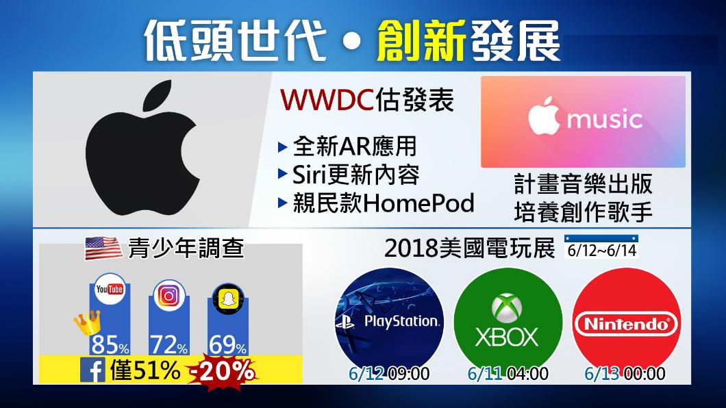 圖/TVBS 蘋果開發者大會來了!外界聚焦兩大亮點