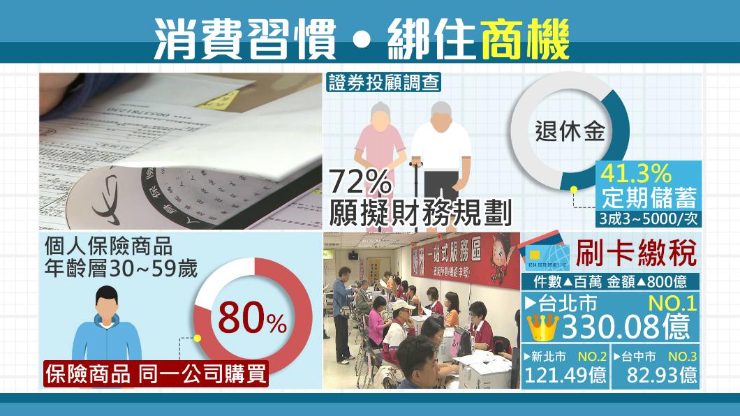 圖/TVBS 台人愛刷卡!新北刷卡繳稅121.4億 第一名是...