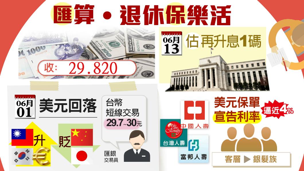 圖/TVBS 美元快速回落!台幣走升收29.820元