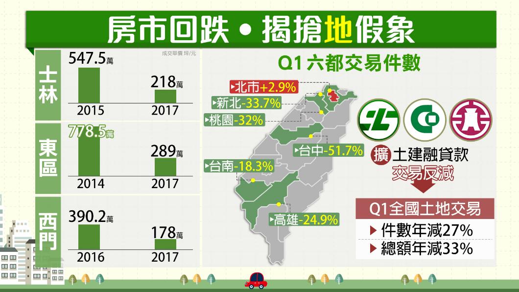 圖/TVBS 房市回溫?北市3商圈成交單價 去年跌5年低點
