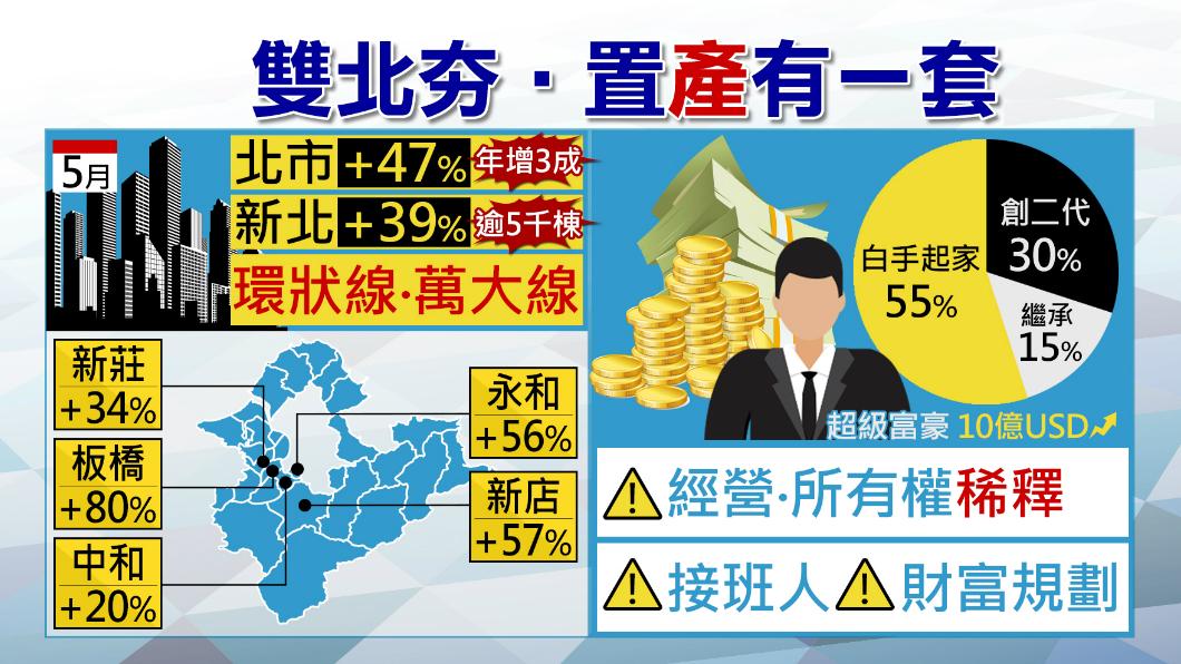 圖/TVBS 雙北房市買氣噴發!這些地方住宅最熱門