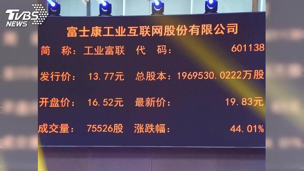 圖/中央社資料畫面 工業富聯盤中逼近低點 市值高點迄今蒸發1.29兆
