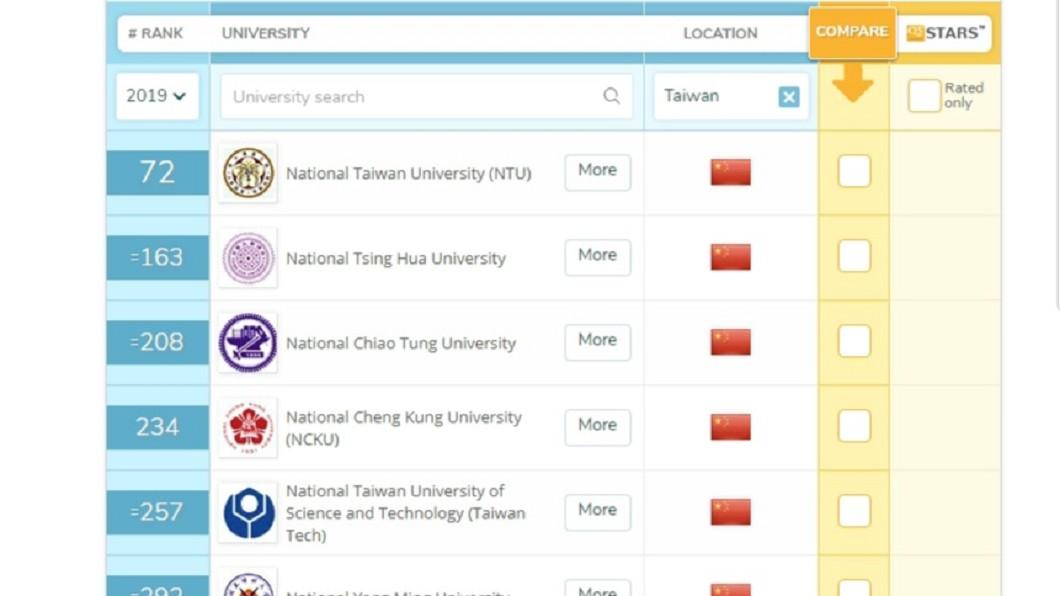 圖/擷取自QS官網 QS大學排名台灣學校掛成五星旗 教部要求更正