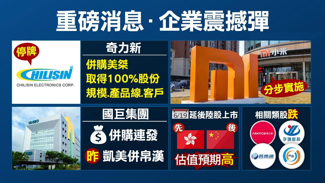 圖/TVBS 國巨併購二連發!奇力新併美桀取得100%股份
