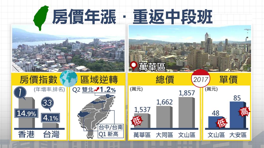 圖/TVBS 全球房價台灣第33!北市買房「這裡」最親民