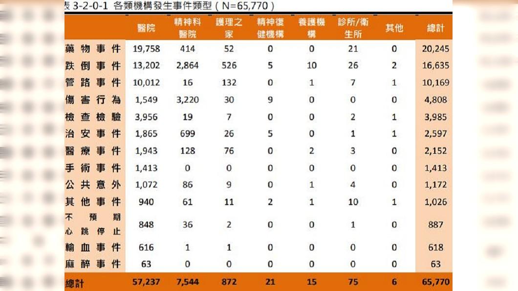 圖/翻攝自台灣病人安全通報系統2016年年報