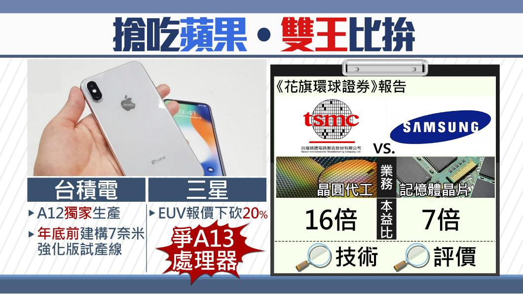 圖/TVBS 對手搶吃蘋果!台積電估將一招甩開