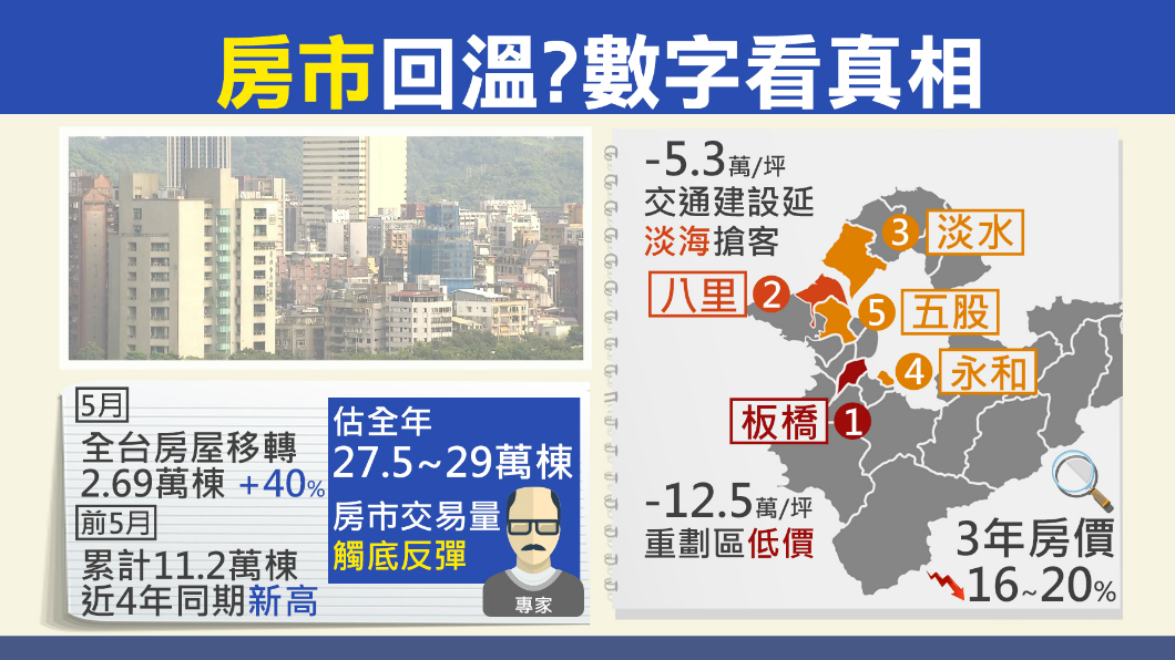 圖/TVBS 29月新高! 五月全台房屋移轉2萬6千棟