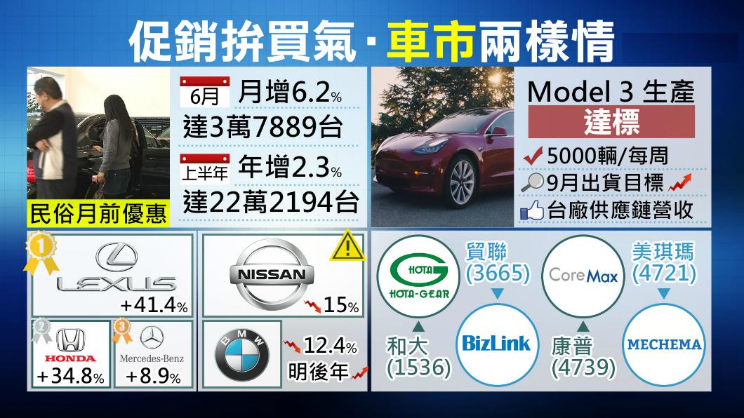圖/TVBS 進口豪車它最賣 Lexus上半年衝近九千台