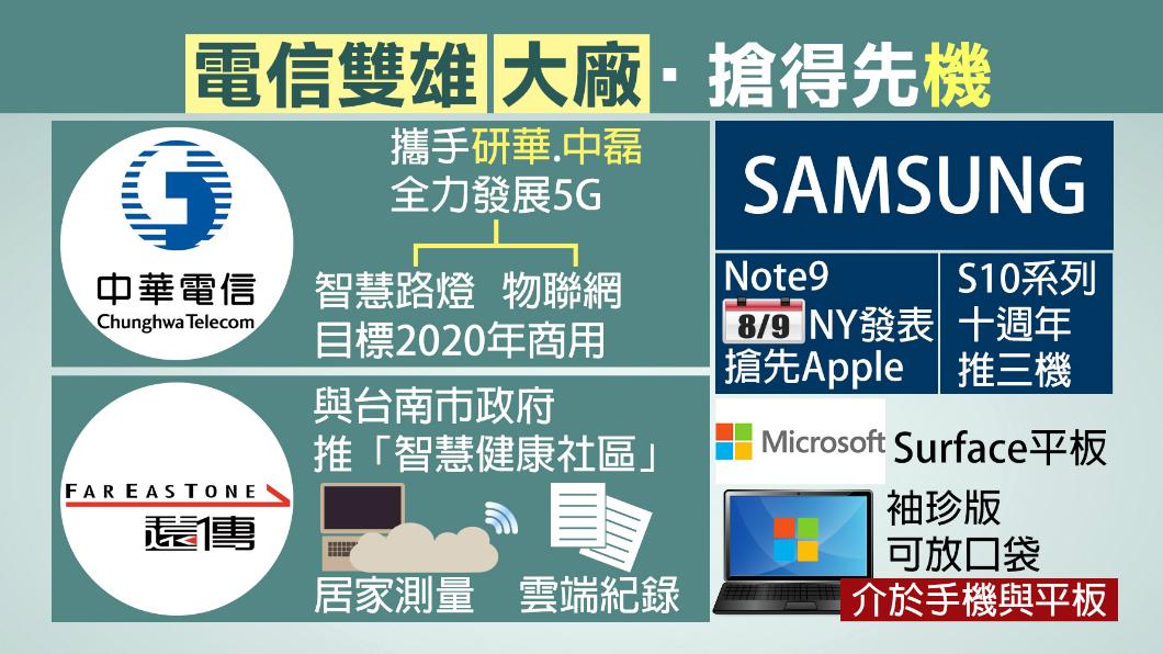 圖/TVBS 中華電致力發展5G 目標2020年商轉