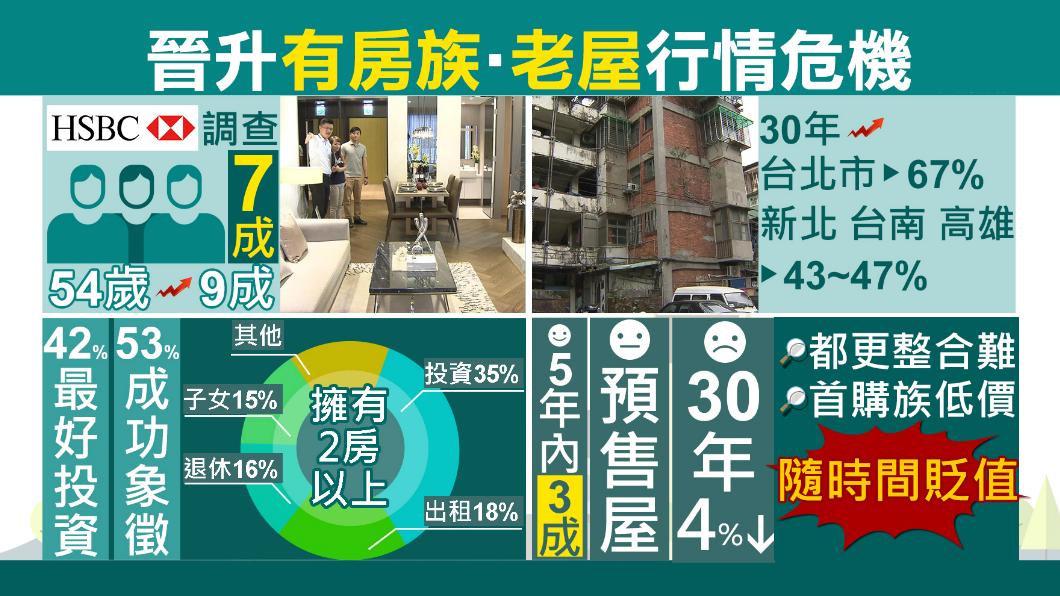 圖/TVBS 有房產象徵成功?67%台灣人都有殼