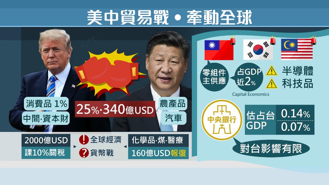圖/TVBS 美中貿易戰一觸即發!對台灣影響看這裡