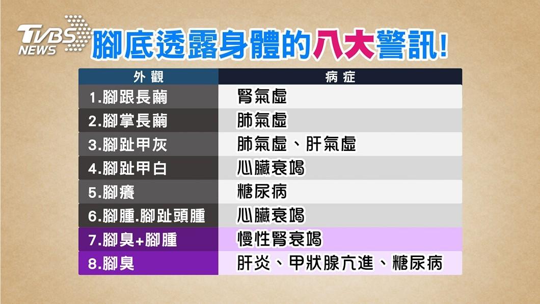 圖/TVBS 汗皰疹比平常增加2成 小心免疫力降低