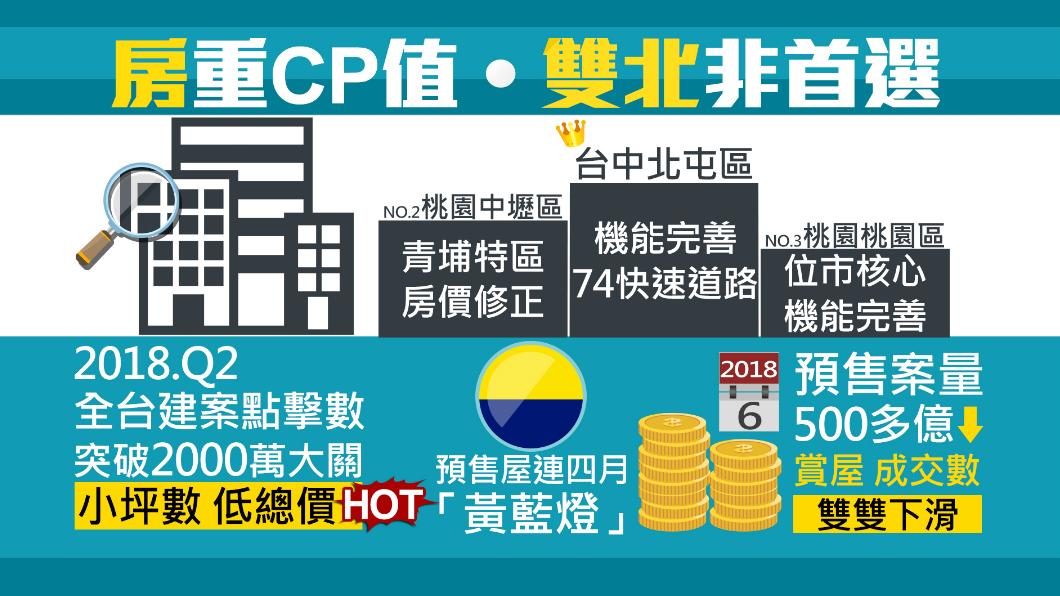 圖/TVBS 買房置產首重CP值 這三區最熱門