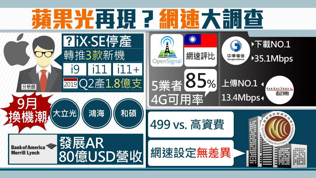 圖/TVBS 台電信業網速大PK 蘋果傳推3新機拚翻身