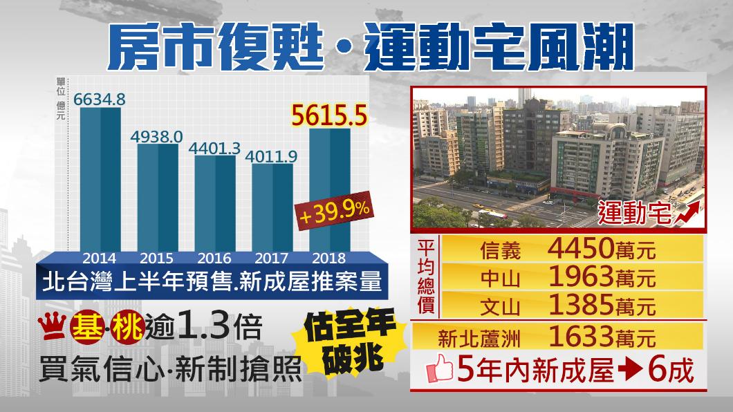 圖/TVBS 世足賽掀運動熱潮 「運動宅」正夯