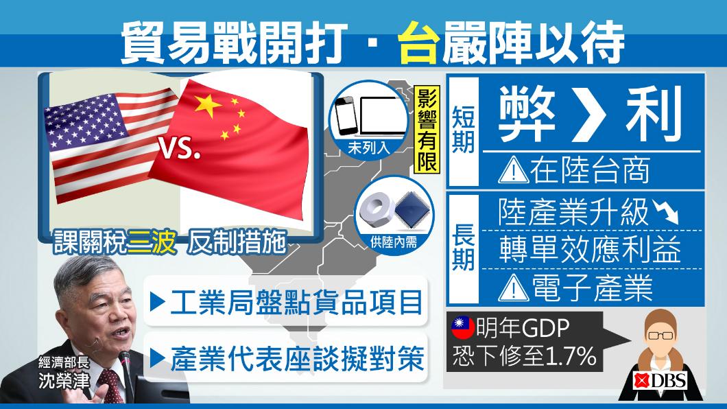 圖/TVBS 經部緊盯貿易戰效應 專家:GDP恐下修