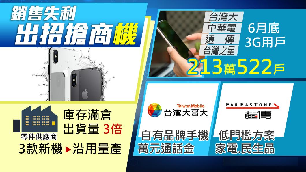圖/TVBS iPhoneX賣太差!零件供應商看到庫存想哭