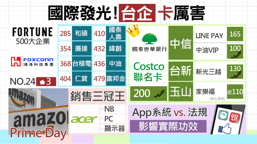 圖/TVBS 全球五百大企業!台灣9企業榜上有名