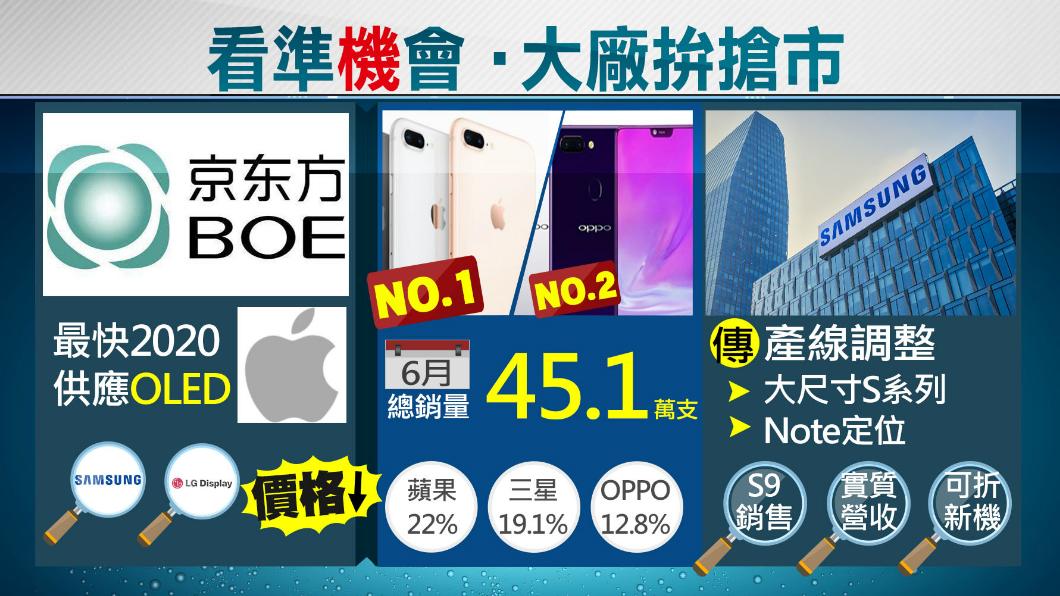 圖/TVBS 台廠遇敵手!京東方擬成蘋果OLED供應商