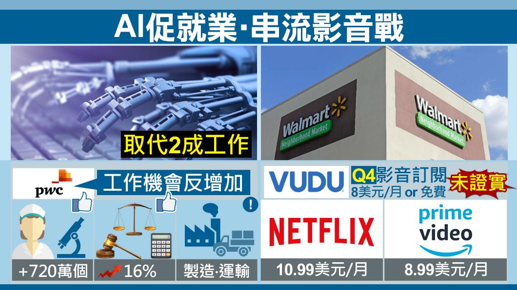 圖/TVBS AI來襲飯碗不保?報告:反增加720萬個工作機會