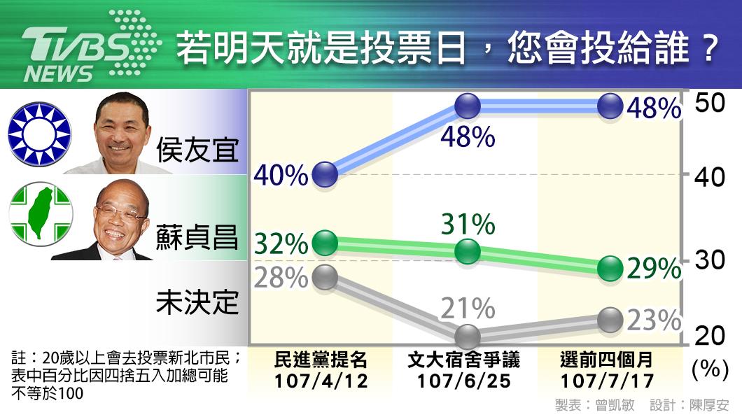 圖/TVBS TVBS民調/侯友宜領先近2成 蘇貞昌支持度下滑