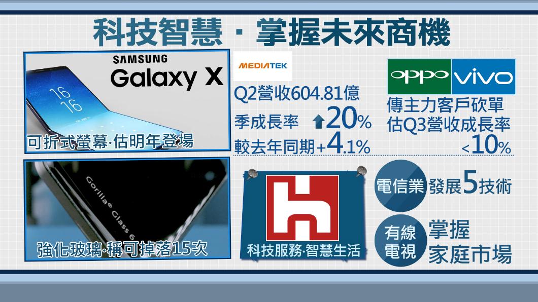 圖/TVBS 螢幕可折玻璃防摔 大廠出招搶先「機」