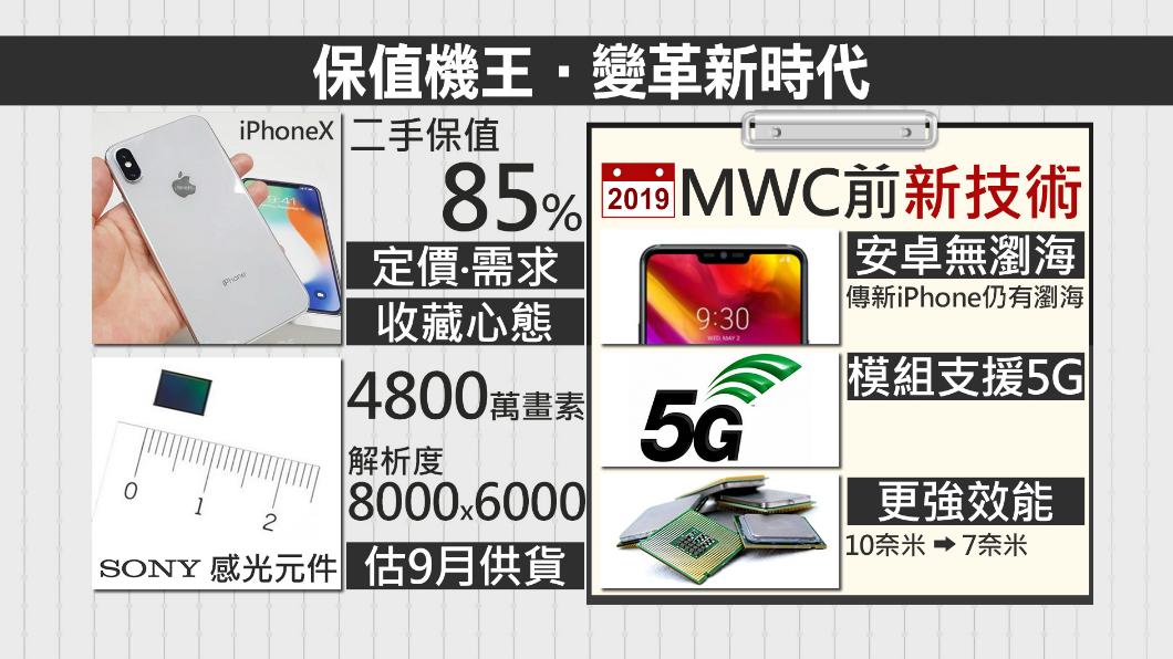 圖/TVBS 換手機先等等 保值機王「果」然是它!