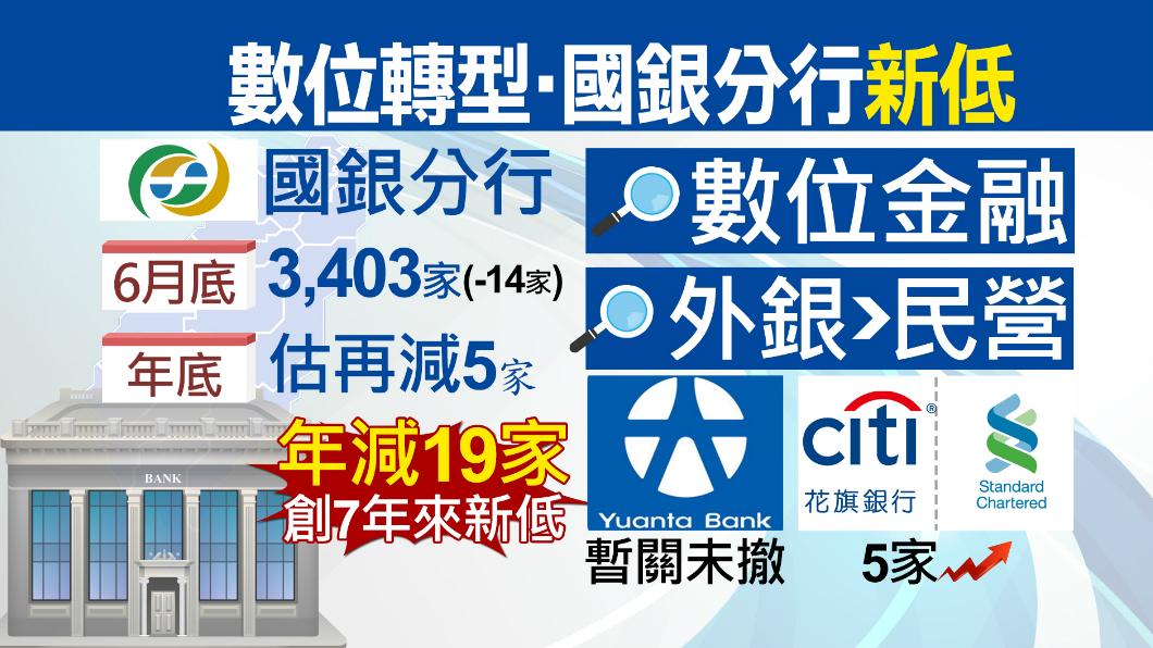 圖/TVBS 數位金融浪潮衝擊 國銀分行數創新低
