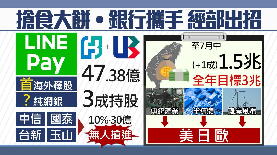 圖/TVBS 逾300萬人用「它」 北富銀及聯邦銀入股投資