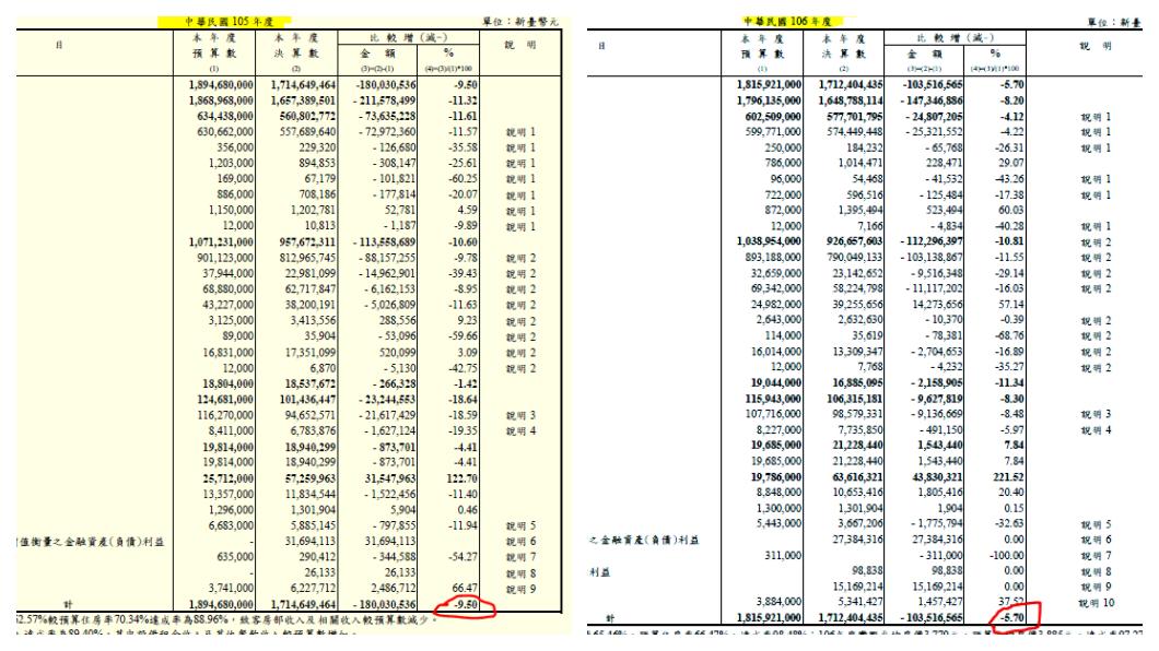 北高圓山所屬的財團法人台灣敦睦聯誼會,近年編列的預算書及決算書顯示,近年都在不斷下修,且提交的收入預算,年底依舊無法達標。  圖/圓山大飯店官網